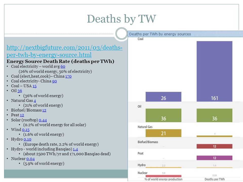 Deaths by TW http://nextbigfuture.com/2011/03/deaths- per-twh-by-energy-source.html Energy Source Death Rate (deaths per TWh) Coal electricity – world avg 60 (26% of world energy, 50% of electricity) Coal (elect,heat,cook)– China 170 Coal electricity- China 90 Coal – USA 15 Oil 36 (36% of world energy) Natural Gas 4 (21% of world energy) Biofuel/Biomass 12 Peat 12 Solar (rooftop) 0.44 (0.2% of world energy for all solar) Wind 0.15 (1.6% of world energy) Hydro 0.10 (Europe death rate, 2.2% of world energy) Hydro - world including Banqiao) 1.4 (about 2500 TWh/yr and 171,000 Banqiao dead) Nuclear 0.04 (5.9% of world energy)