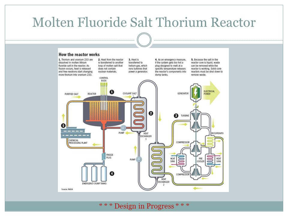 Molten Fluoride Salt Thorium Reactor * * * Design in Progress * * *