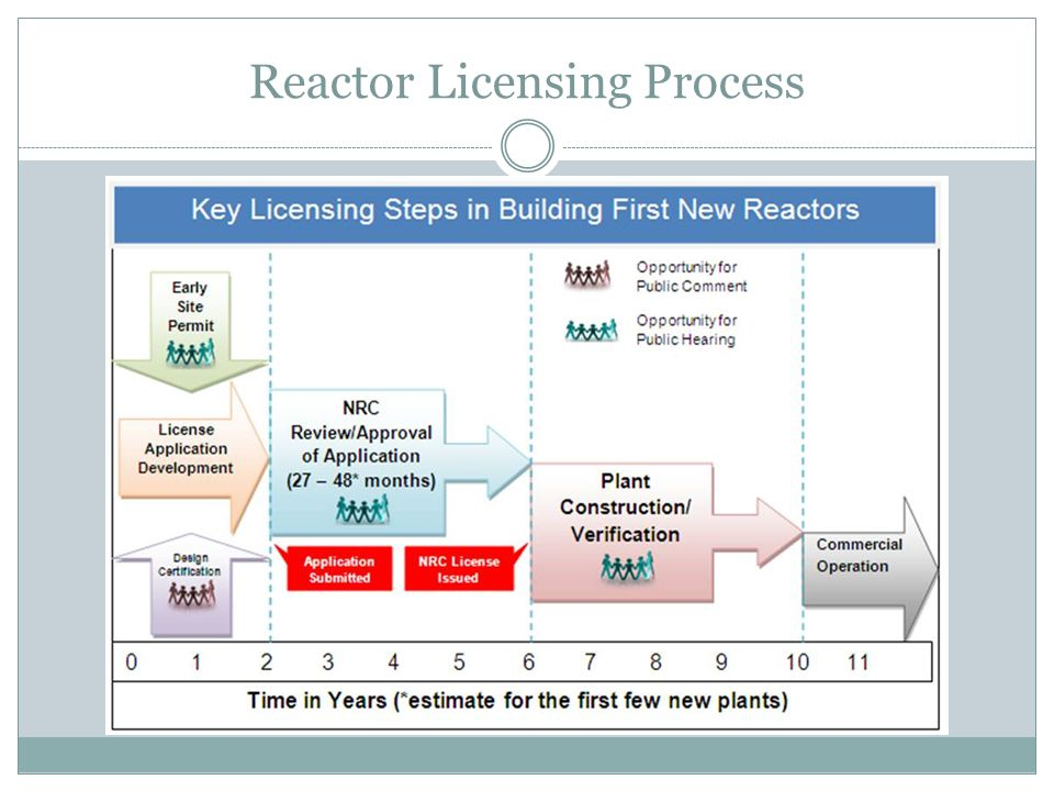 Boiling Water Reactor Plant