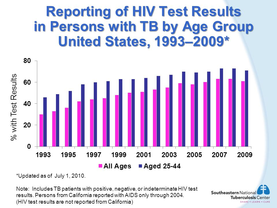 % with Test Results *Updated as of July 1, 2010. Note: Includes TB patients with positive, negative, or indeterminate HIV test results. Persons from C