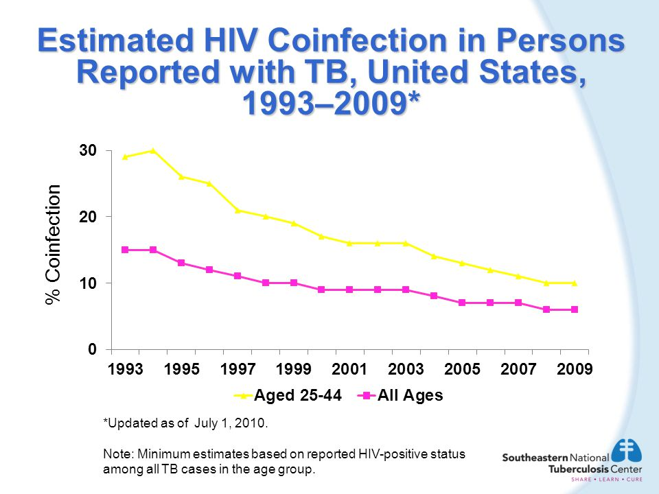 Estimated HIV Coinfection in Persons Reported with TB, United States, 1993–2009* % Coinfection *Updated as of July 1, 2010. Note: Minimum estimates ba