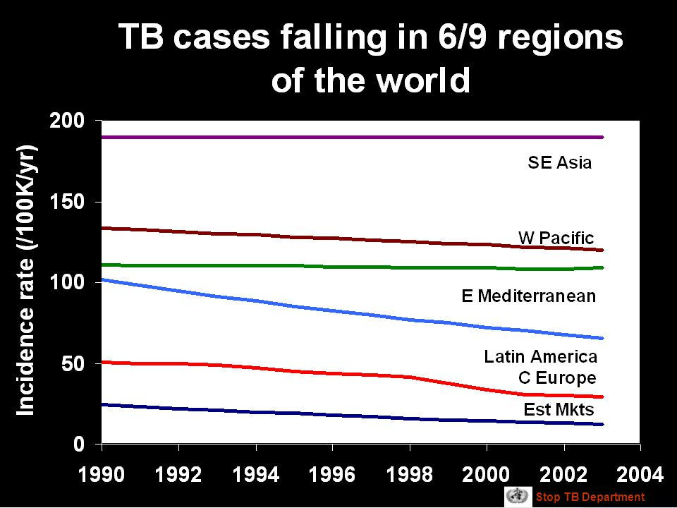 Stop TB Department
