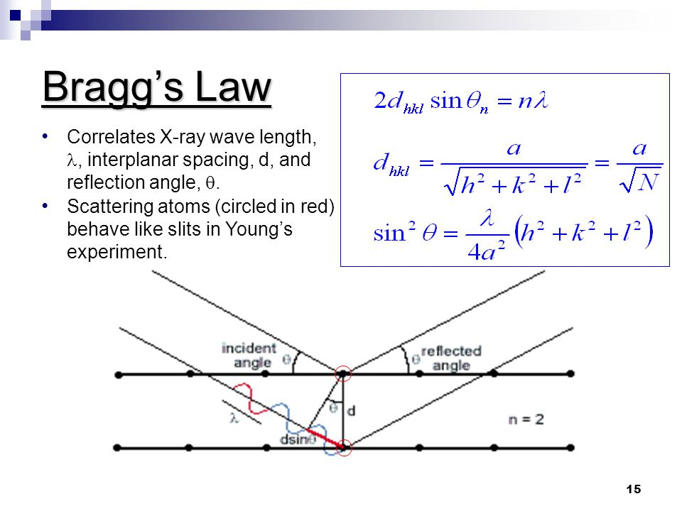 Bragg's Law Correlates X-ray wave length,, interplanar spacing, d, and reflection angle, .
