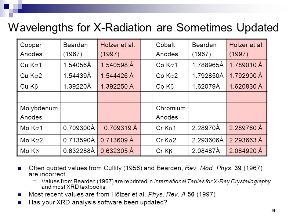 Wavelengths for X-Radiation are Sometimes Updated Copper Anodes Bearden (1967) Holzer et al.