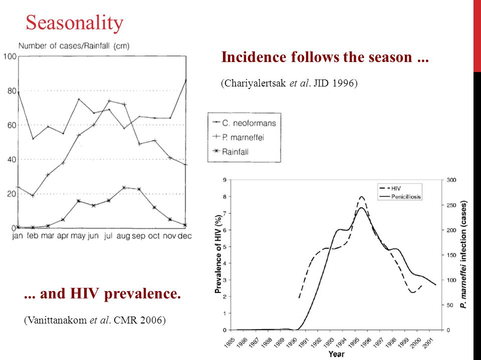 Incidence follows the season...... and HIV prevalence.