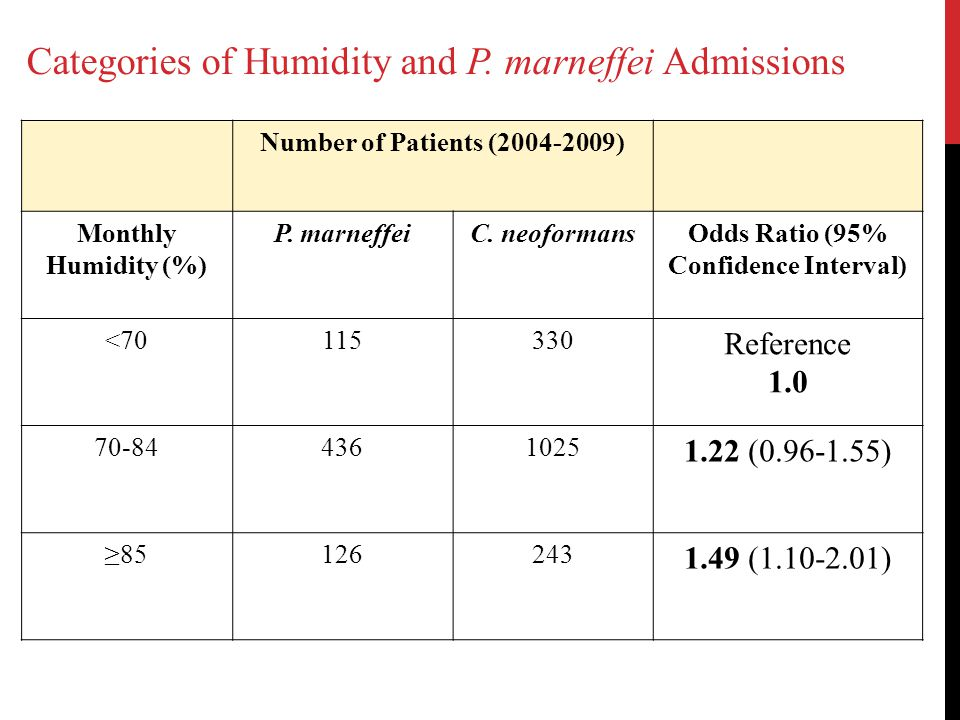 Number of Patients (2004-2009) Monthly Humidity (%) P. marneffeiC. neoformansOdds Ratio (95% Confidence Interval) <70115330 Reference 1.0 70-844361025