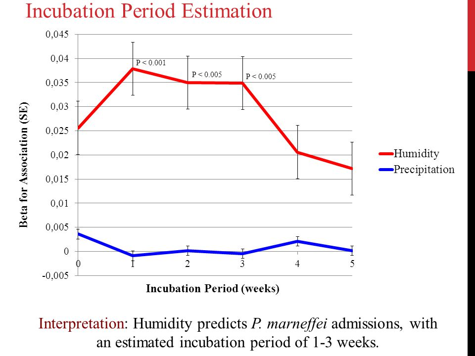 Incubation Period Estimation P < 0.001 P < 0.005 Interpretation: Humidity predicts P. marneffei admissions, with an estimated incubation period of 1-3
