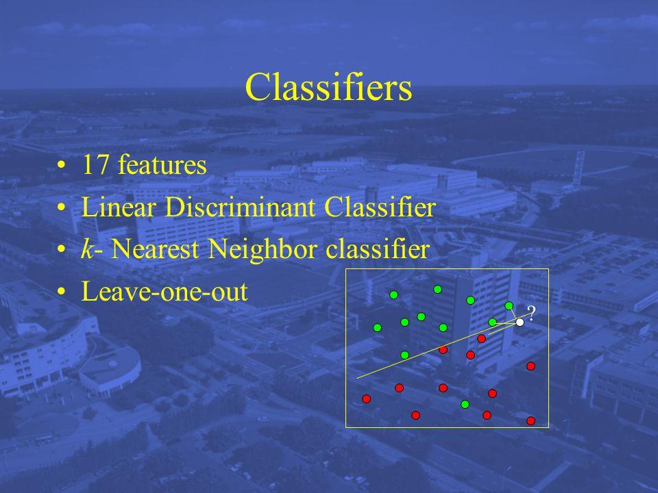 Classifiers 17 features Linear Discriminant Classifier k- Nearest Neighbor classifier Leave-one-out