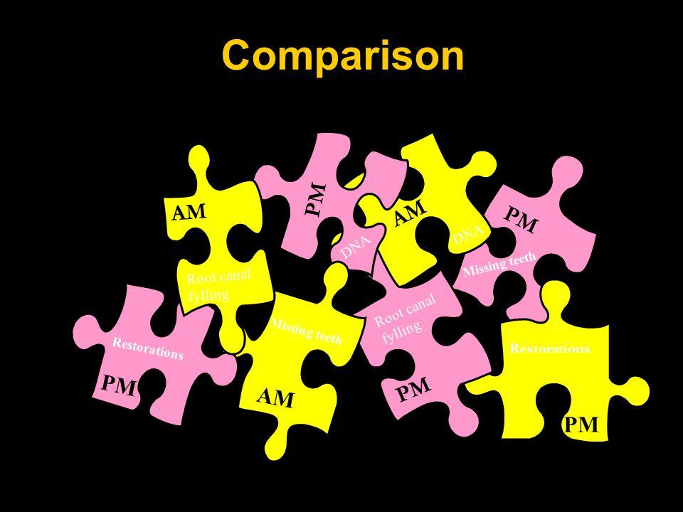 PM Comparison AM Restorations Missing teeth PM AM Missing teeth PM AM PM Root canal fylling DNA
