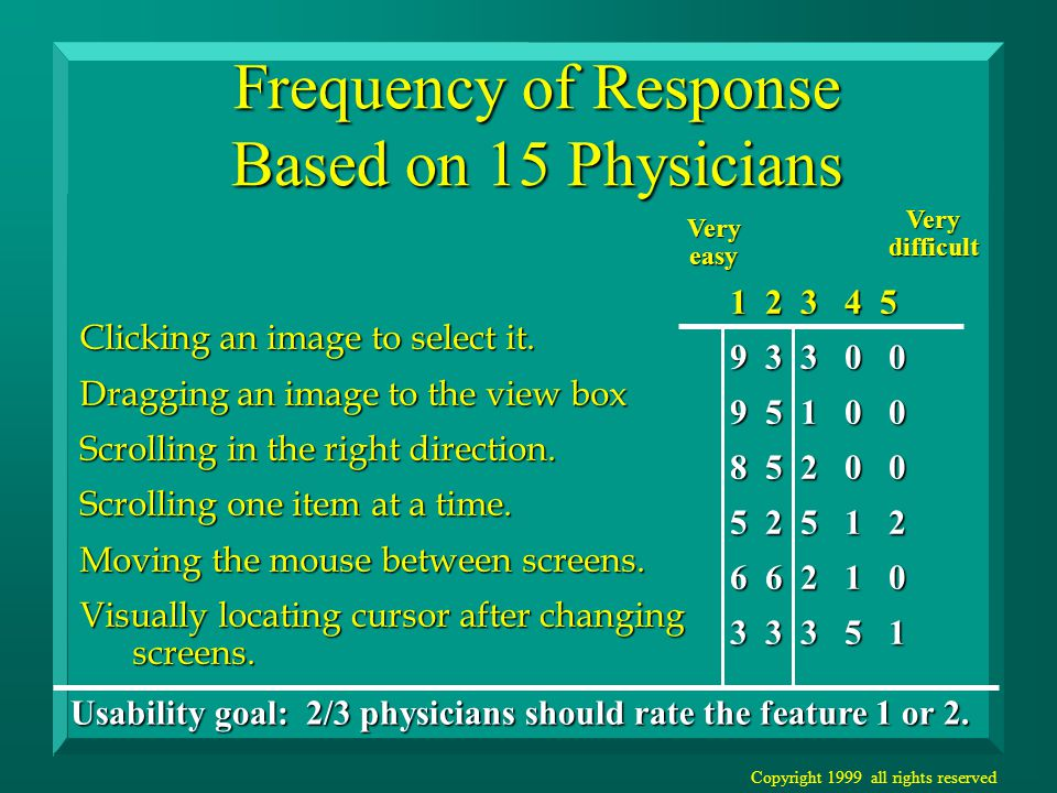 Copyright 1999 all rights reserved Frequency of Response Based on 15 Physicians 1 2 3 4 5 9 3 3 0 0 9 5 1 0 0 8 5 2 0 0 5 2 5 1 2 6 6 2 1 0 3 3 3 5 1 Clicking an image to select it.