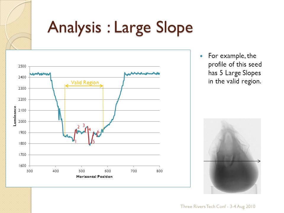 Analysis : Large Slope For example, the profile of this seed has 5 Large Slopes in the valid region.