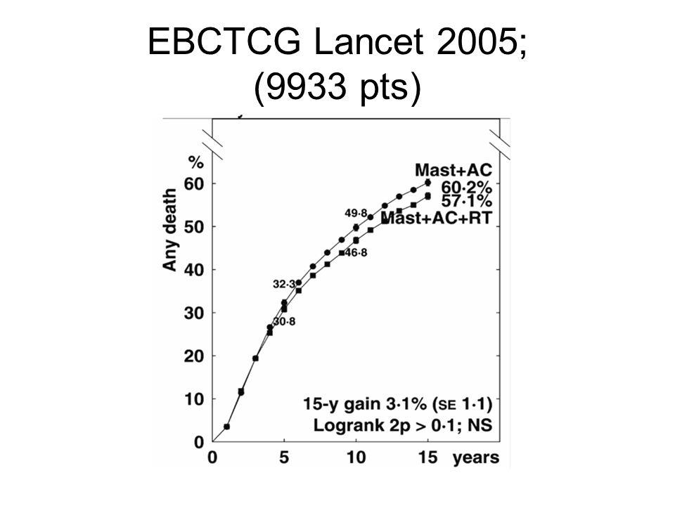 EBCTCG Lancet 2005; (9933 pts)