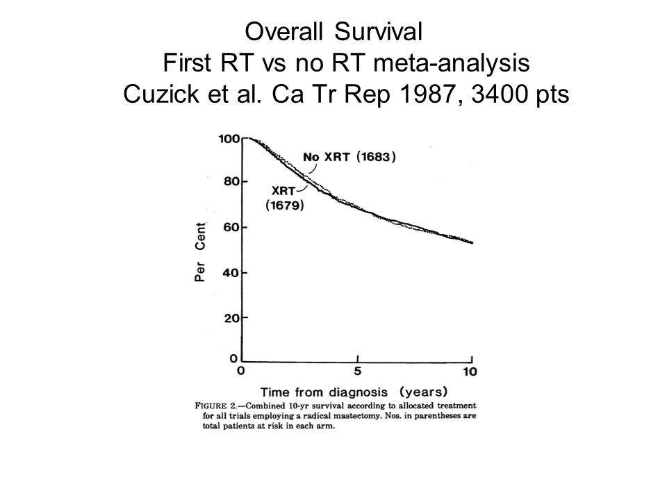 Overall Survival First RT vs no RT meta-analysis Cuzick et al. Ca Tr Rep 1987, 3400 pts