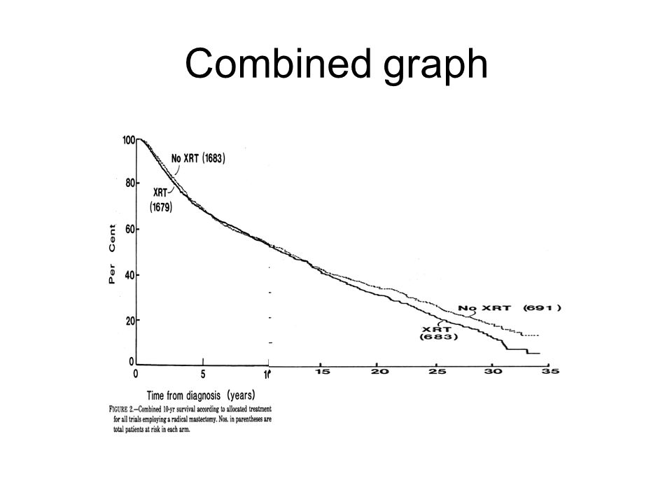 Combined graph