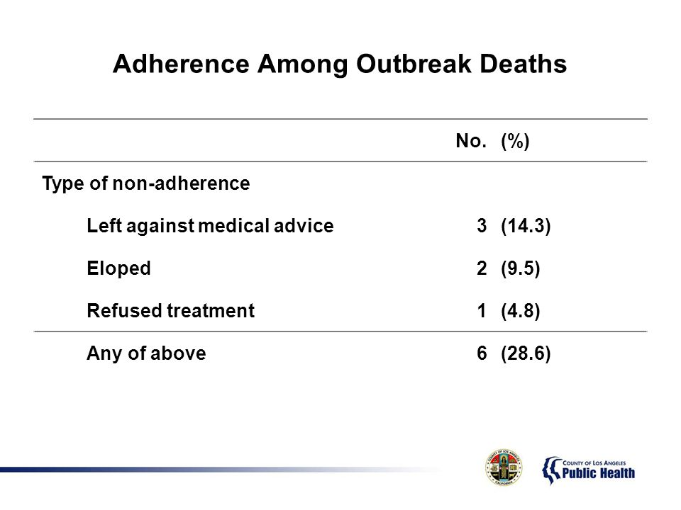 Adherence Among Outbreak Deaths No.(%) Type of non-adherence Left against medical advice3(14.3) Eloped2(9.5) Refused treatment1(4.8) Any of above6(28.6)