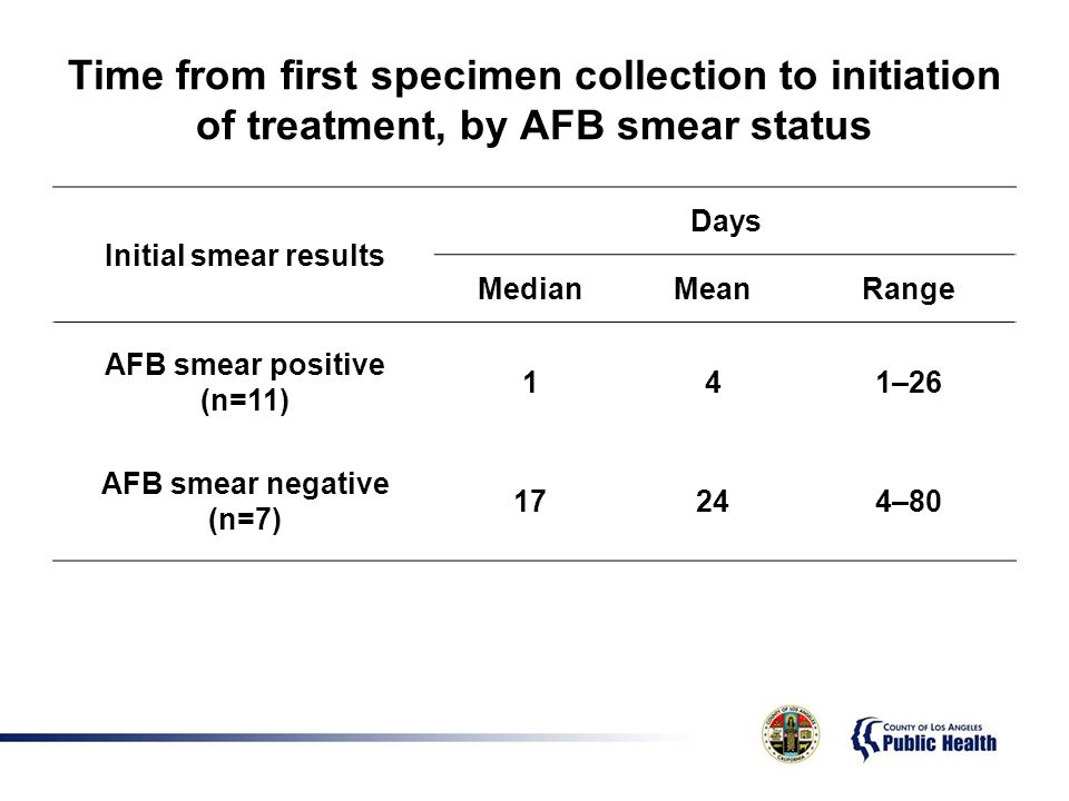 Time from first specimen collection to initiation of treatment, by AFB smear status Initial smear results Days MedianMeanRange AFB smear positive (n=11) 141–26 AFB smear negative (n=7) 17244–80