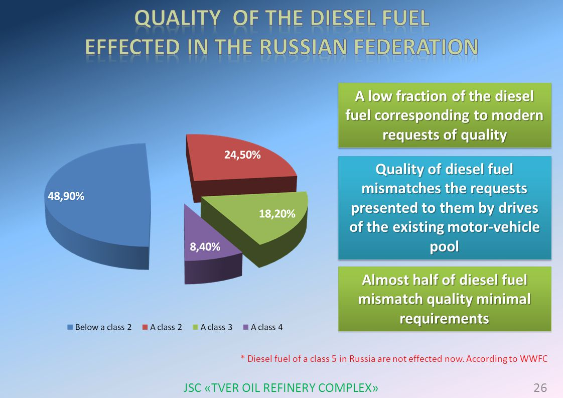 A low fraction of the diesel fuel corresponding to modern requests of quality Quality of diesel fuel mismatches the requests presented to them by drives of the existing motor-vehicle pool Almost half of diesel fuel mismatch quality minimal requirements * Diesel fuel of a class 5 in Russia are not effected now.
