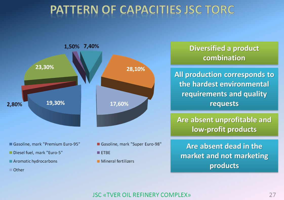 Diversified a product combination All production corresponds to the hardest environmental requirements and quality requests Are absent unprofitable and low-profit products Are absent dead in the market and not marketing products 27 JSC «TVER OIL REFINERY COMPLEX»
