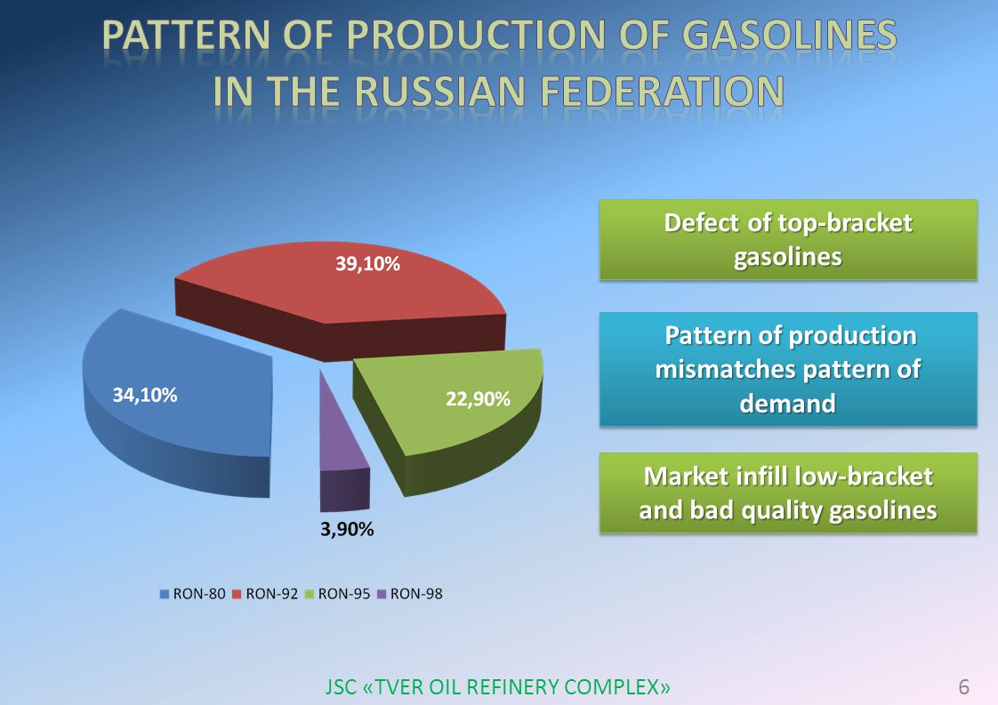 Defect of top-bracket gasolines Pattern of production mismatches pattern of demand Market infill low-bracket and bad quality gasolines Market infill low-bracket and bad quality gasolines 6 JSC «TVER OIL REFINERY COMPLEX»