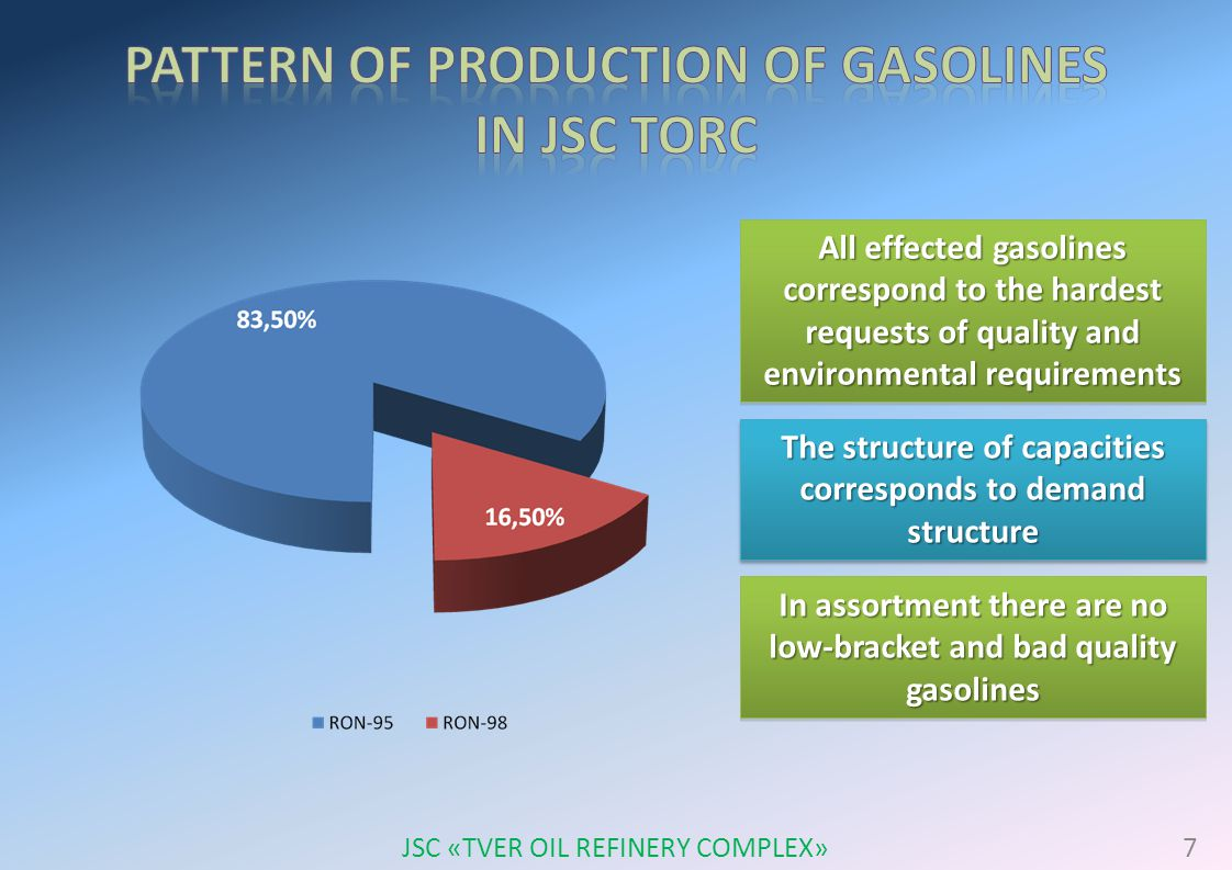 All effected gasolines correspond to the hardest requests of quality and environmental requirements The structure of capacities corresponds to demand structure In assortment there are no low-bracket and bad quality gasolines 7 JSC «TVER OIL REFINERY COMPLEX»