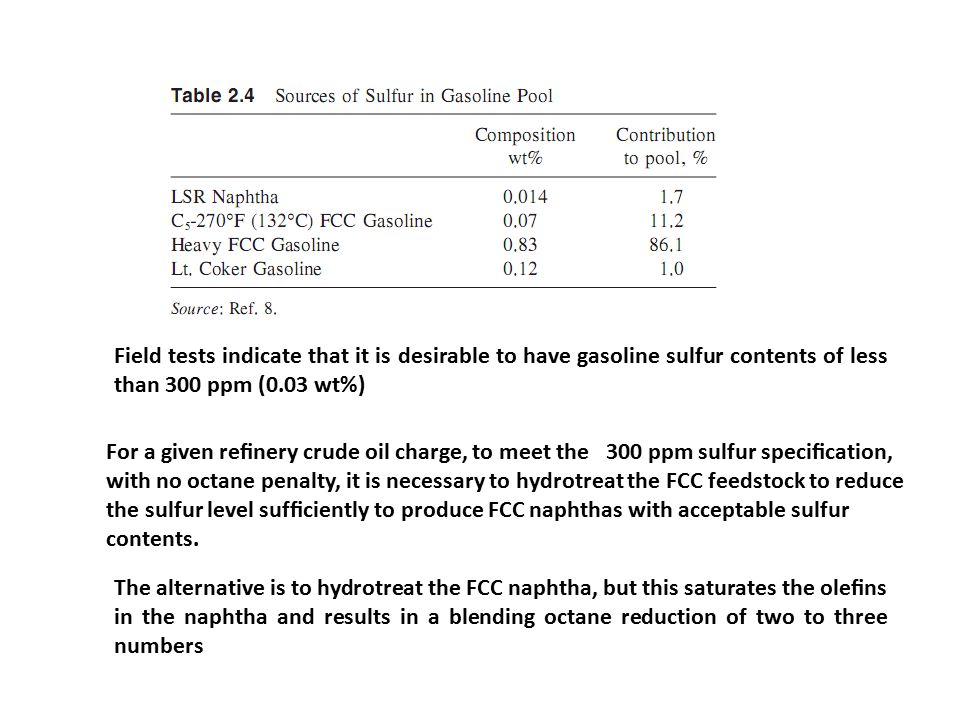 Field tests indicate that it is desirable to have gasoline sulfur contents of less than 300 ppm (0.03 wt%) For a given refinery crude oil charge, to meet the 300 ppm sulfur specification, with no octane penalty, it is necessary to hydrotreat the FCC feedstock to reduce the sulfur level sufficiently to produce FCC naphthas with acceptable sulfur contents.