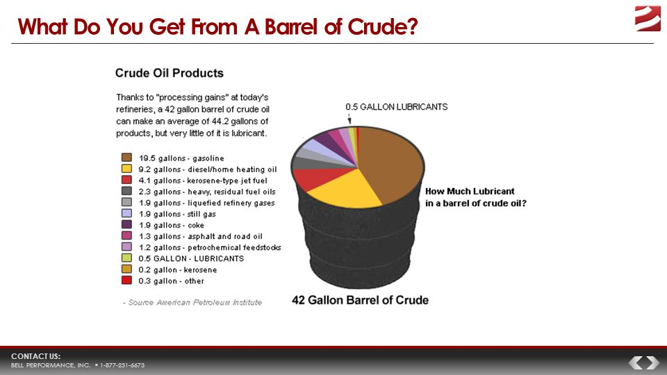 CONTACT US: BELL PERFORMANCE, INC.  1-877-231-6673 What Do You Get From A Barrel of Crude