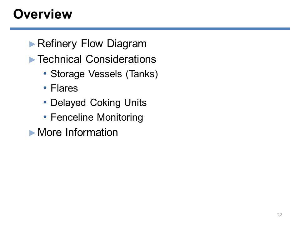 Refinery Flow Diagram 23