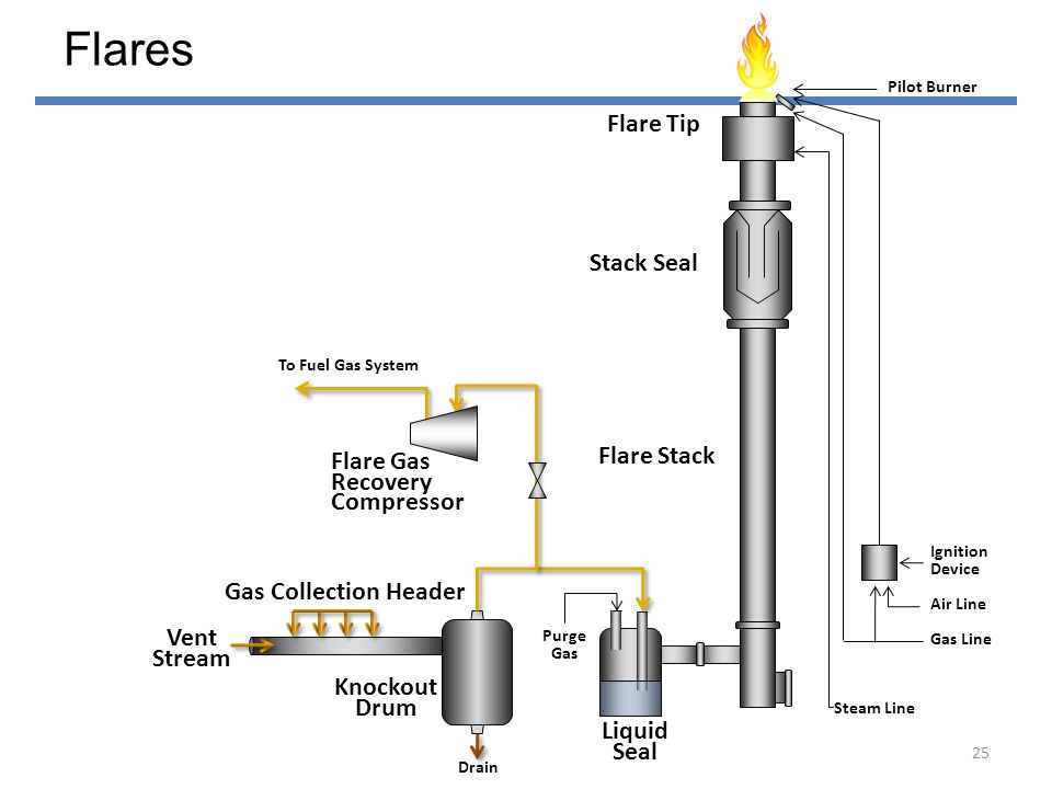 Clear flames can cause poor combustion efficiency and emit hydrocarbon and CO pollutants Operating range may be tighter Additional supplemental fuel may be needed Preferred Flame (Luminous color) Black, smoky discharge indicates particulate emissions Flare Operating Envelope 26