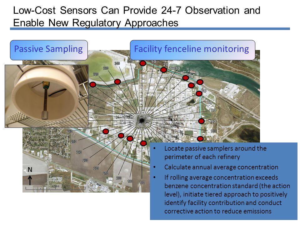 Passive Monitor Locations (FHR, 633, 634) Solar Estates (633) FHR Fenceline Oak Park (634) Inner Harbor (631) N 31