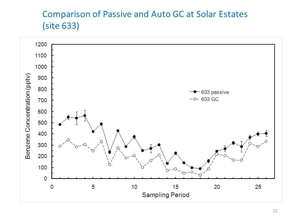 Comparison of Passive and Auto GC at Solar Estates (site 633) 32