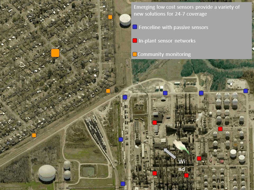 Wi nd Emerging low cost sensors provide a variety of new solutions for 24-7 coverage Fenceline with passive sensors In-plant sensor networks Community