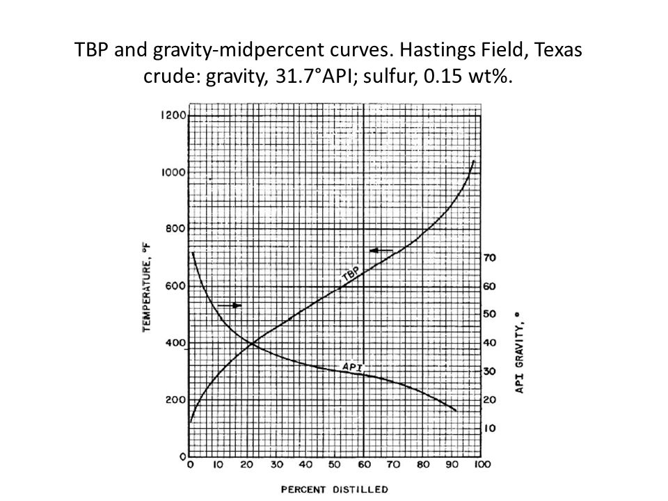 TBP and gravity-midpercent curves.