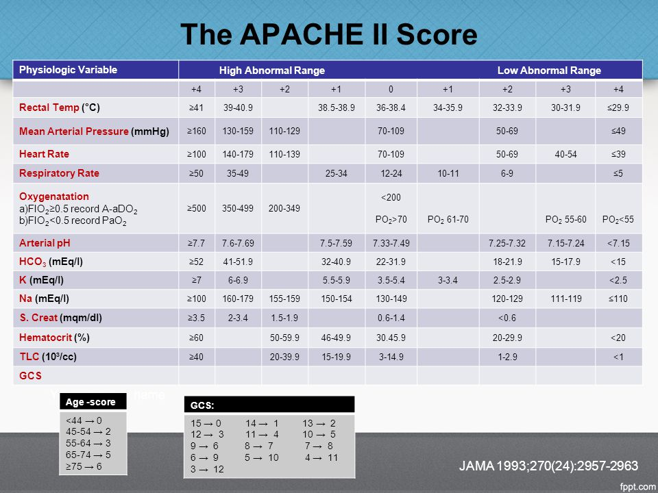 The APACHE II Score Age -score <44 → 0 45-54 → 2 55-64 → 3 65-74 → 5 ≥75 → 6 JAMA 1993;270(24):2957-2963 Physiologic Variable High Abnormal Range Low
