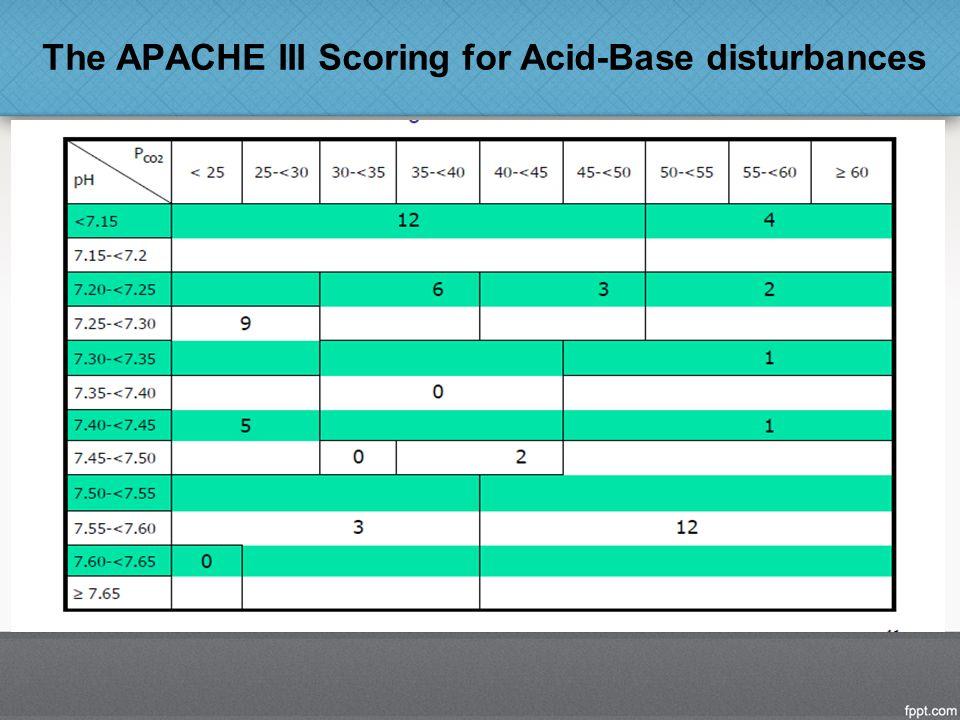 The APACHE III Scoring for Acid-Base disturbances