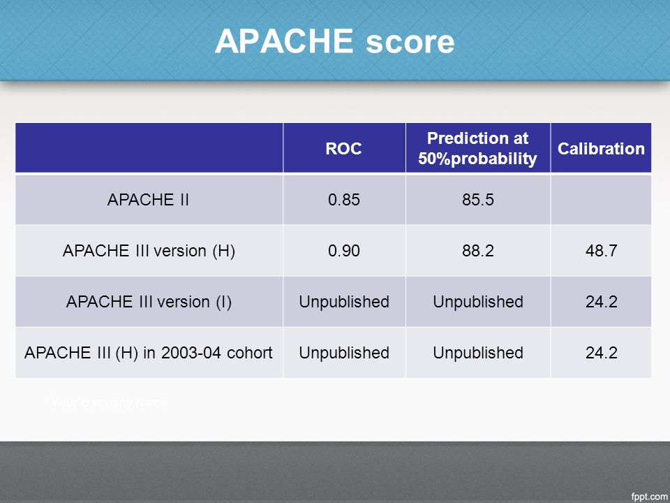 APACHE score ROC Prediction at 50%probability Calibration APACHE II0.8585.5 APACHE III version (H)0.9088.248.7 APACHE III version (I)Unpublished 24.2 APACHE III (H) in 2003-04 cohortUnpublished 24.2
