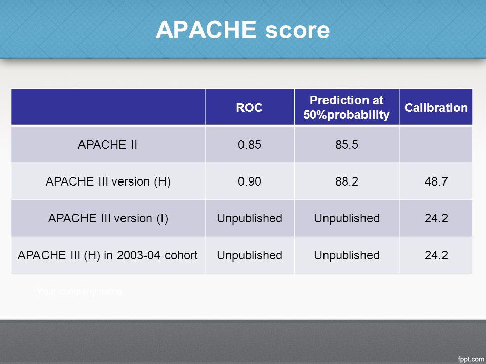 APACHE score ROC Prediction at 50%probability Calibration APACHE II0.8585.5 APACHE III version (H)0.9088.248.7 APACHE III version (I)Unpublished 24.2