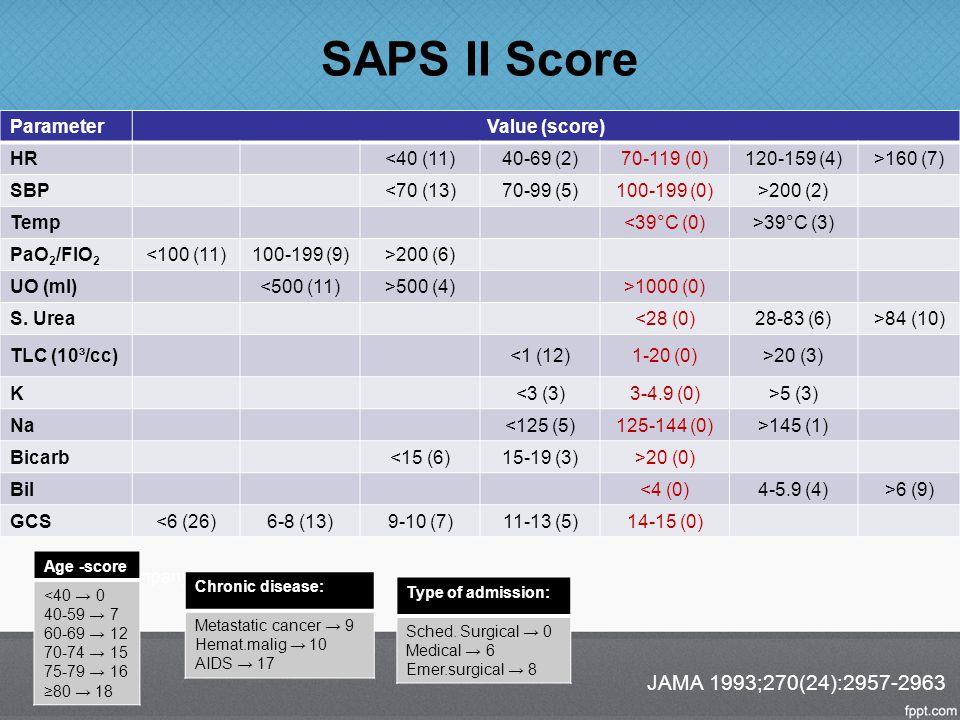 SAPS II Score Parameter Value (score) HR<40 (11)40-69 (2)70-119 (0)120-159 (4)>160 (7) SBP<70 (13)70-99 (5)100-199 (0)>200 (2) Temp<39°C (0)>39°C (3)