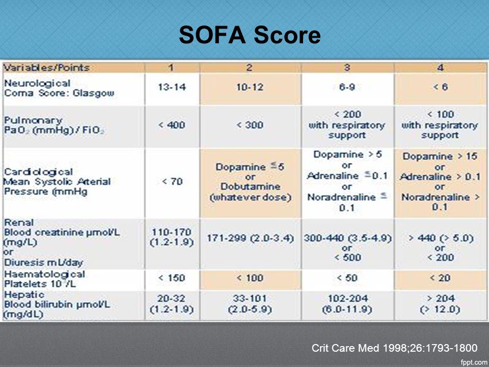 SOFA Score Crit Care Med 1998;26:1793-1800