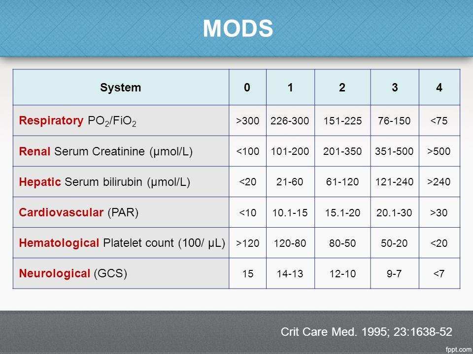 MODS Crit Care Med. 1995; 23:1638-52 System01234 Respiratory PO 2 /FiO 2 >300226-300151-22576-150<75 Renal Serum Creatinine (μmol/L) <100101-200201-35