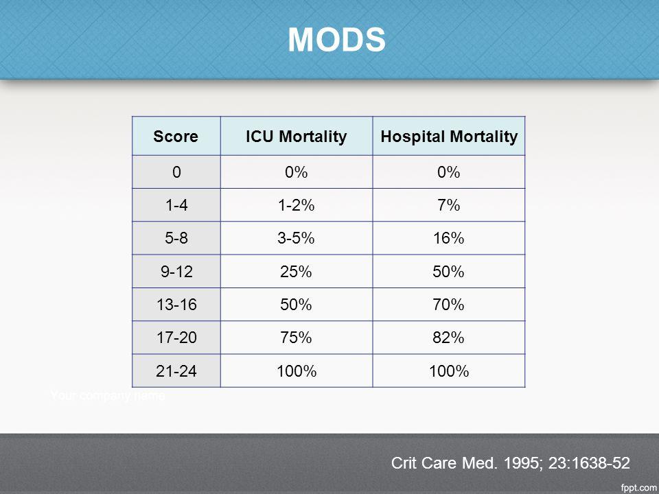 MODS Crit Care Med. 1995; 23:1638-52 ScoreICU MortalityHospital Mortality 00% 1-41-2%7% 5-83-5%16% 9-1225%50% 13-1650%70% 17-2075%82% 21-24100%