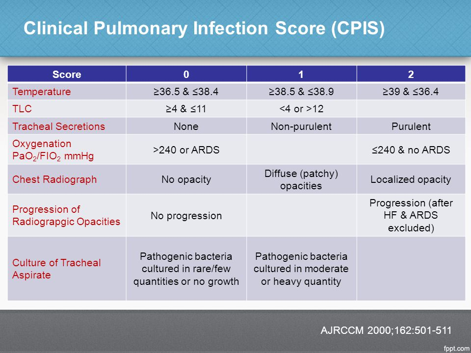 Clinical Pulmonary Infection Score (CPIS) AJRCCM 2000;162:501-511 Score012 Temperature ≥36.5 & ≤38.4≥38.5 & ≤38.9≥39 & ≤36.4 TLC ≥4 & ≤11 12 Tracheal Secretions NoneNon-purulentPurulent Oxygenation PaO 2 /FIO 2 mmHg >240 or ARDS≤240 & no ARDS Chest RadiographNo opacity Diffuse (patchy) opacities Localized opacity Progression of Radiograpgic Opacities No progression Progression (after HF & ARDS excluded) Culture of Tracheal Aspirate Pathogenic bacteria cultured in rare/few quantities or no growth Pathogenic bacteria cultured in moderate or heavy quantity