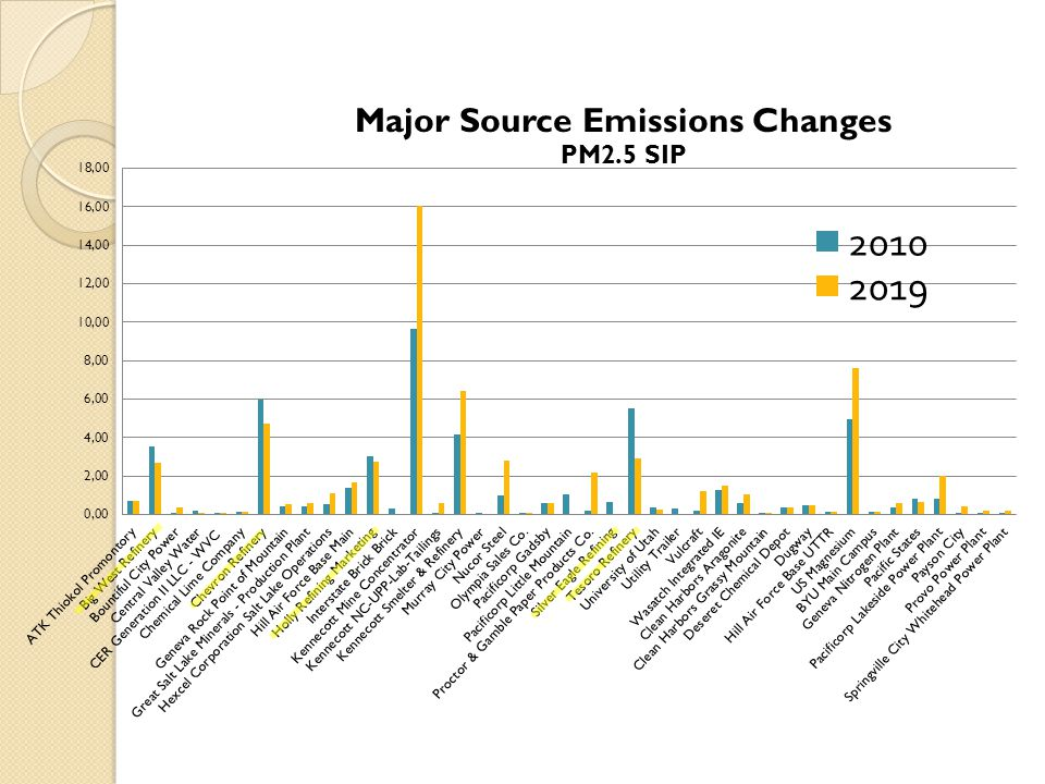 Now What.In January 2013, EPA's PM2.5 SIP Guidance developed under Subpart 1 was remanded.