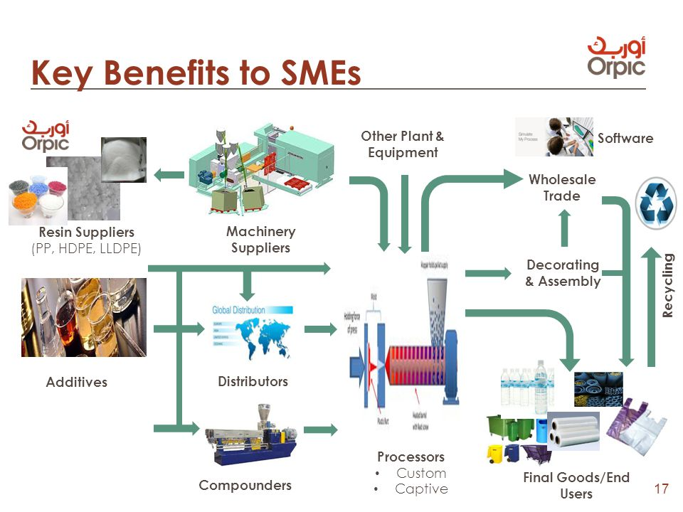 17 Key Benefits to SMEs Compounders Other Plant & Equipment Wholesale Trade Decorating & Assembly Additives Software Machinery Suppliers Final Goods/End Users Processors Custom Captive Resin Suppliers (PP, HDPE, LLDPE) Recycling Distributors