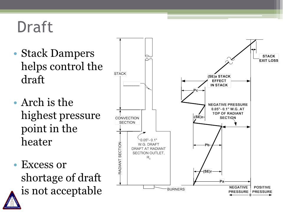 Draft Stack Dampers helps control the draft Arch is the highest pressure point in the heater Excess or shortage of draft is not acceptable