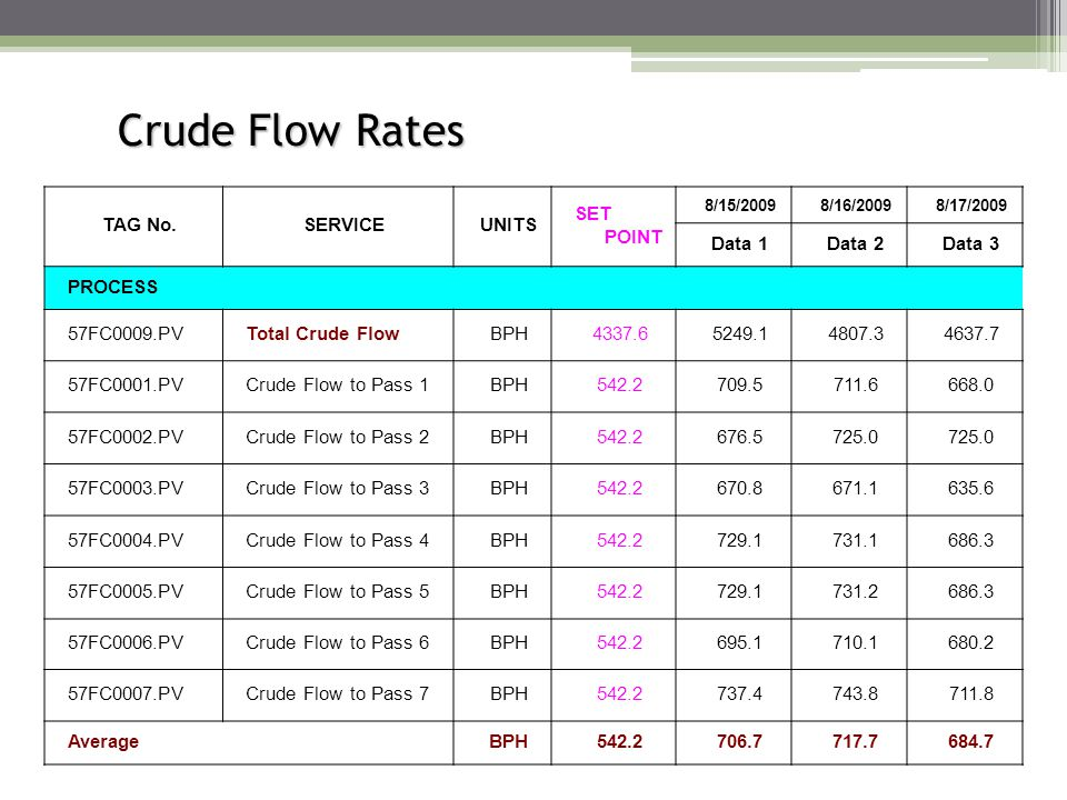 Crude Flow Rates TAG No.SERVICEUNITS SET POINT 8/15/20098/16/20098/17/2009 Data 1Data 2Data 3 PROCESS 57FC0009.PVTotal Crude FlowBPH4337.65249.14807.3