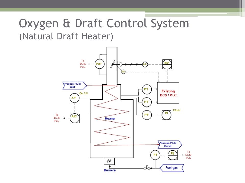 Oxygen & Draft Control System (Natural Draft Heater)