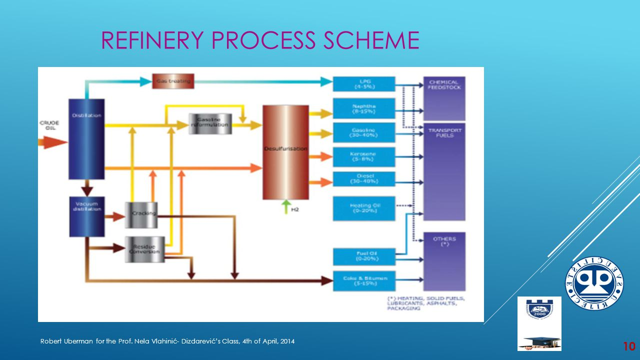 THE EUROPEAN REFINERIES – EVOLUTION OF CAPACITY Robert Uberman for the Prof.
