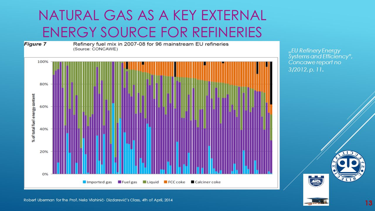 NATURAL GAS AS A KEY EXTERNAL ENERGY SOURCE FOR REFINERIES Robert Uberman for the Prof.