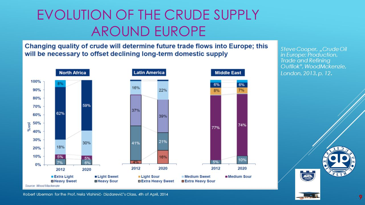 EVOLUTION OF THE CRUDE SUPPLY AROUND EUROPE Robert Uberman for the Prof.