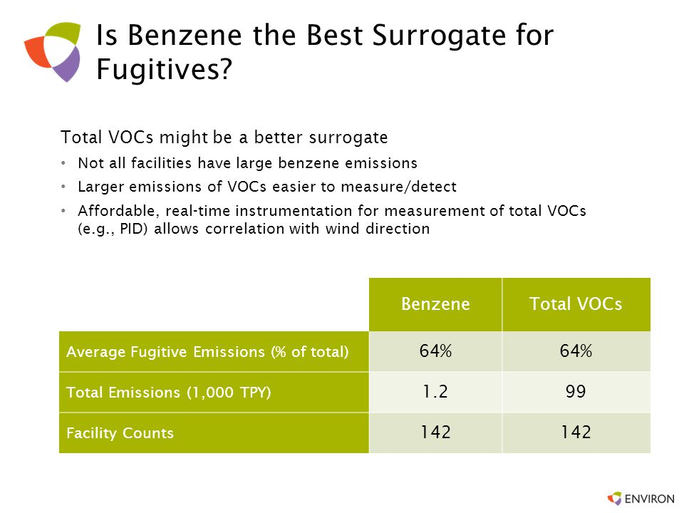Is Benzene the Best Surrogate for Fugitives? Total VOCs might be a better surrogate Not all facilities have large benzene emissions Larger emissions o